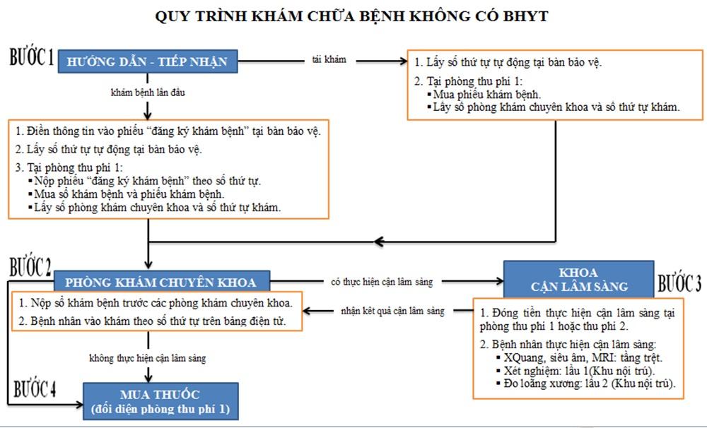 lich-kham-chua-benh-cua-benh-vien-chan-thuong-chinh-hinh-tphcm-3