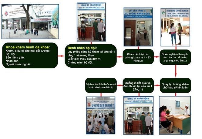 bảng giá dịch vụ của bệnh viện 108